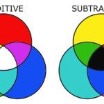 Hai hình thức tổng hợp màu cơ bản