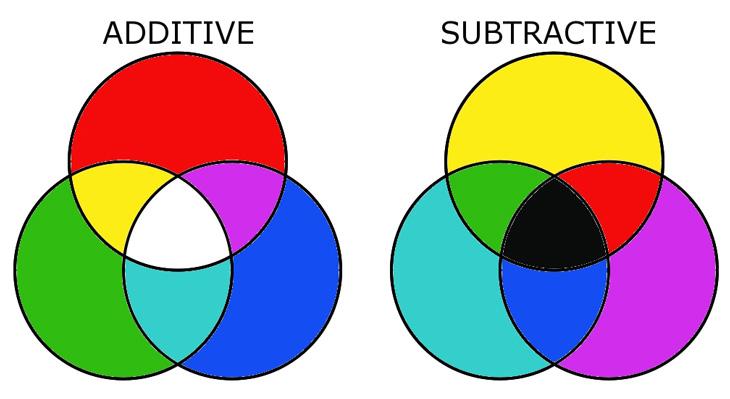 tổng hợp màu cơ bản