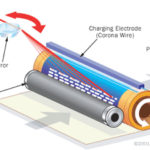 Kỹ thuật in laser – in tĩnh điện